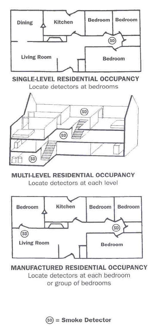 Diagram of where smoke detectors should be placed in a home.